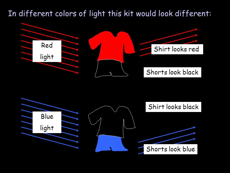 In different colors of light this kit would look different: