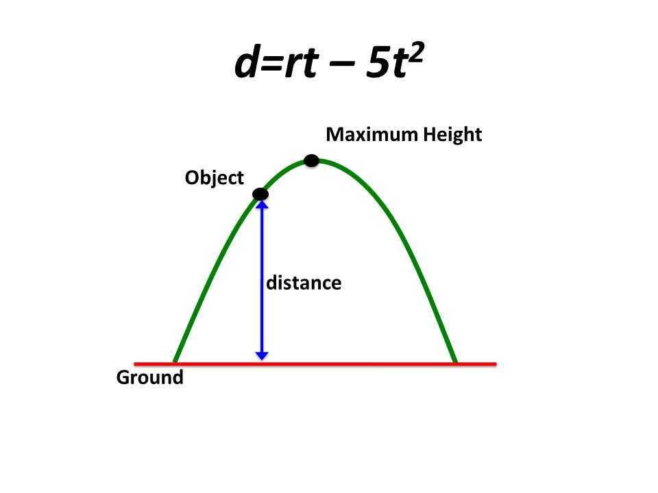 d=rt – 5t2 Maximum Height Object distance Ground