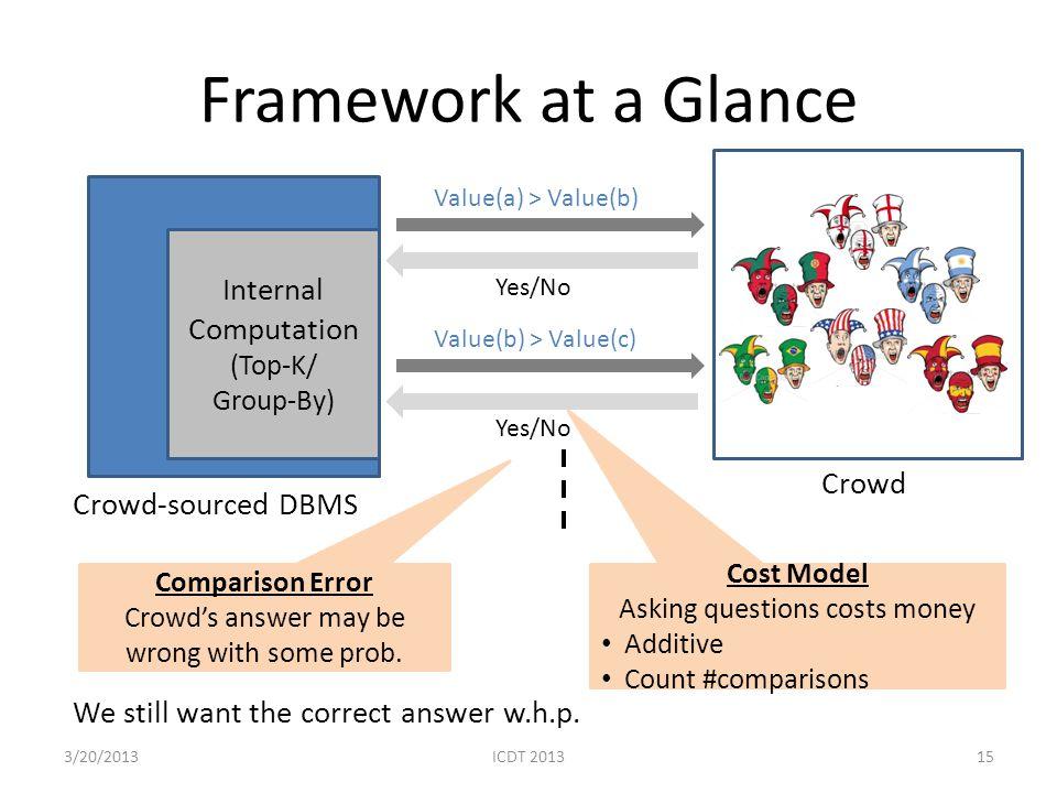 Framework at a Glance Internal Computation Crowd Crowd-sourced DBMS