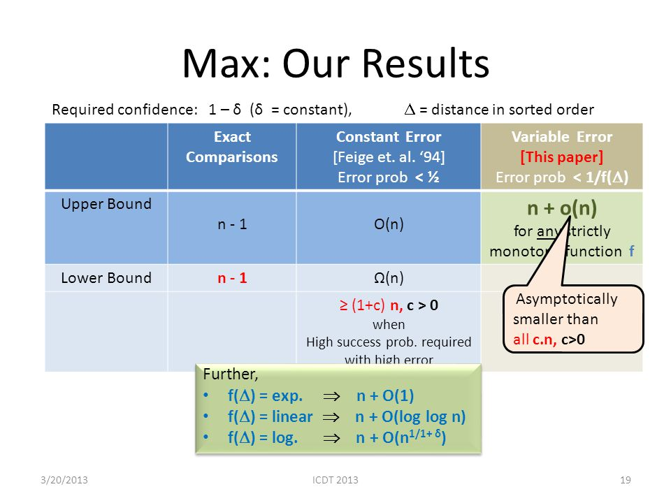 Max: Our Results n + o(n) Further, f() = exp.  n + O(1)