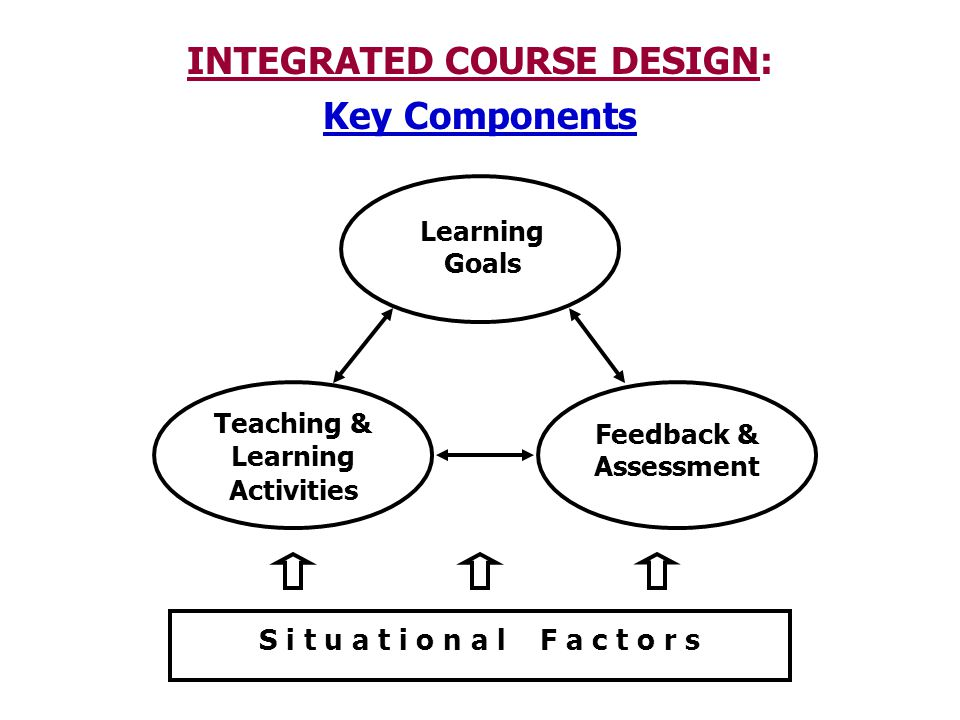 INTEGRATED COURSE DESIGN: