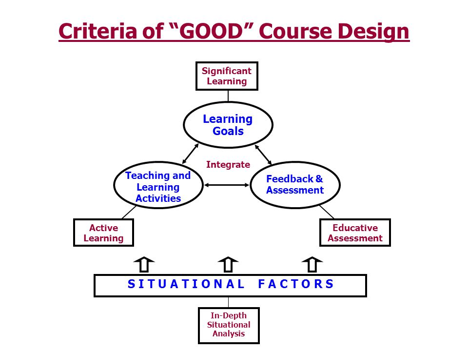 Criteria of GOOD Course Design