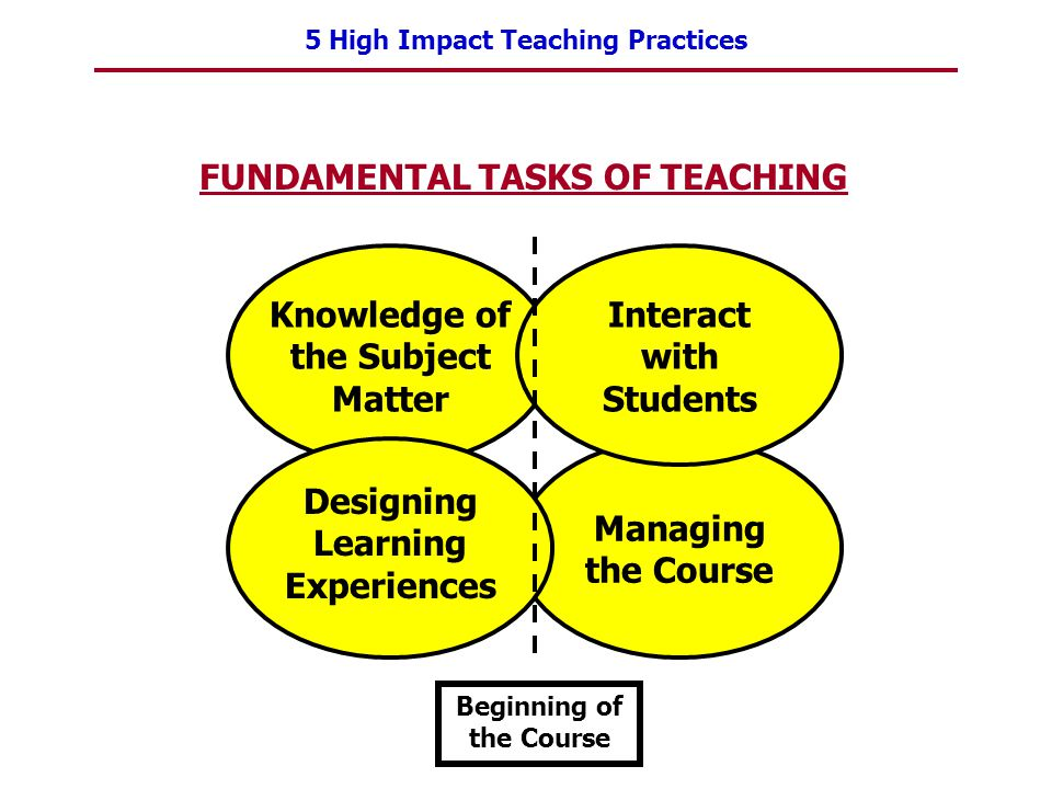 FUNDAMENTAL TASKS OF TEACHING