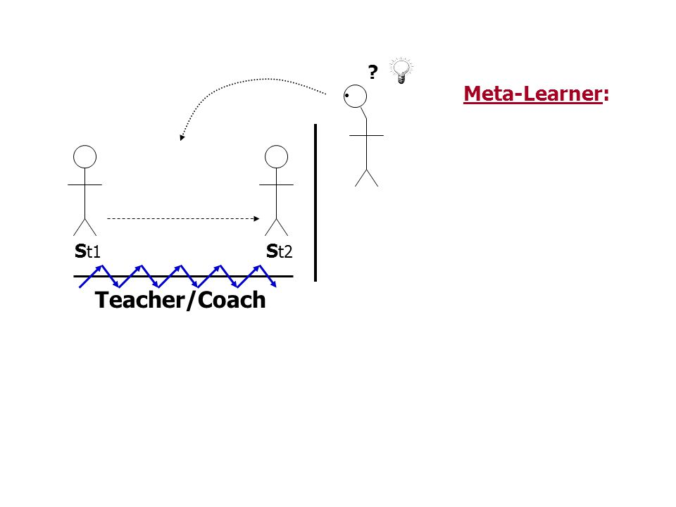 Meta-Learner: St1 St2 Teacher/Coach