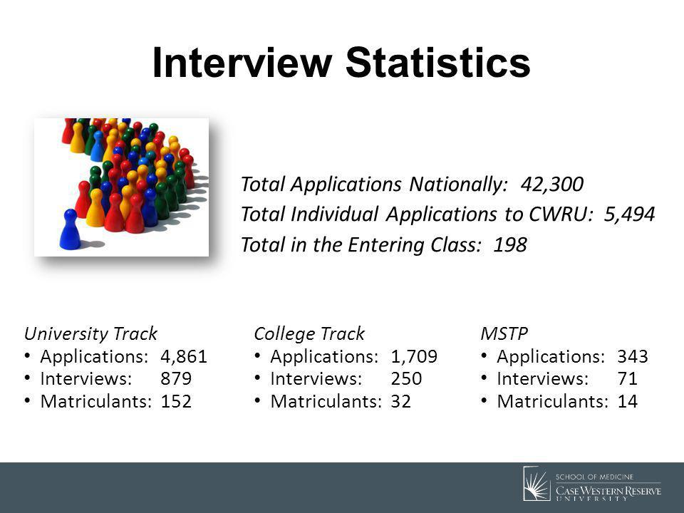 Interview Statistics Total Applications Nationally: 42,300