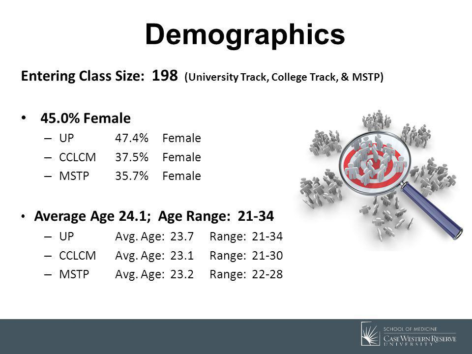 Demographics Entering Class Size: 198 (University Track, College Track, & MSTP) 45.0% Female. UP 47.4% Female.