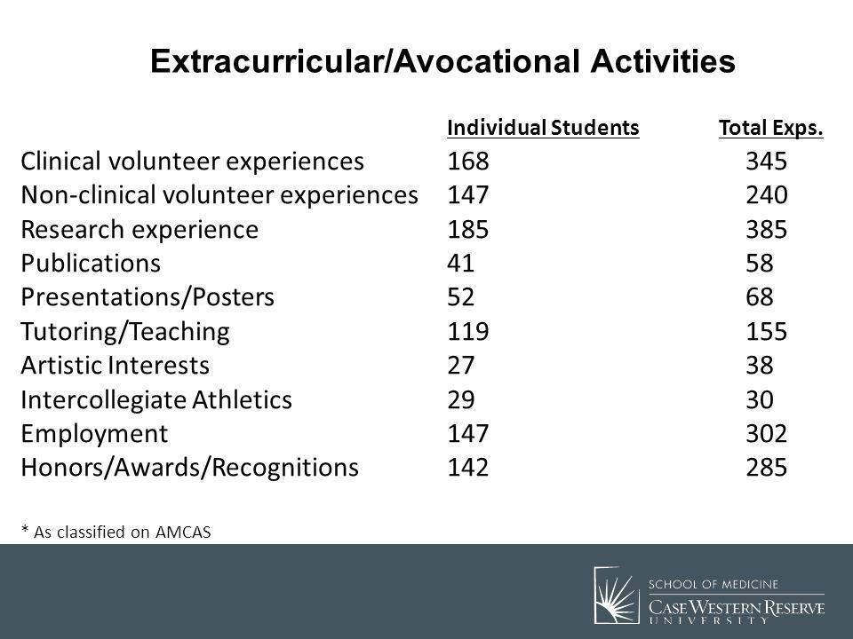 Extracurricular/Avocational Activities
