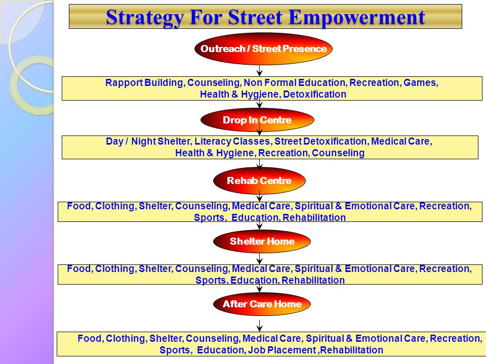 Strategy For Street Empowerment