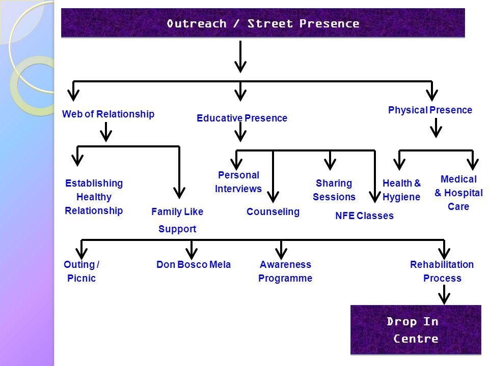 Outreach / Street Presence