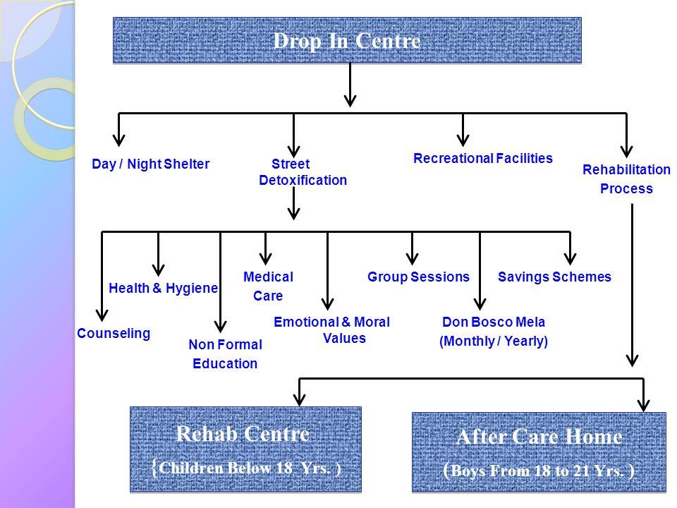 Recreational Facilities Street Detoxification Emotional & Moral Values