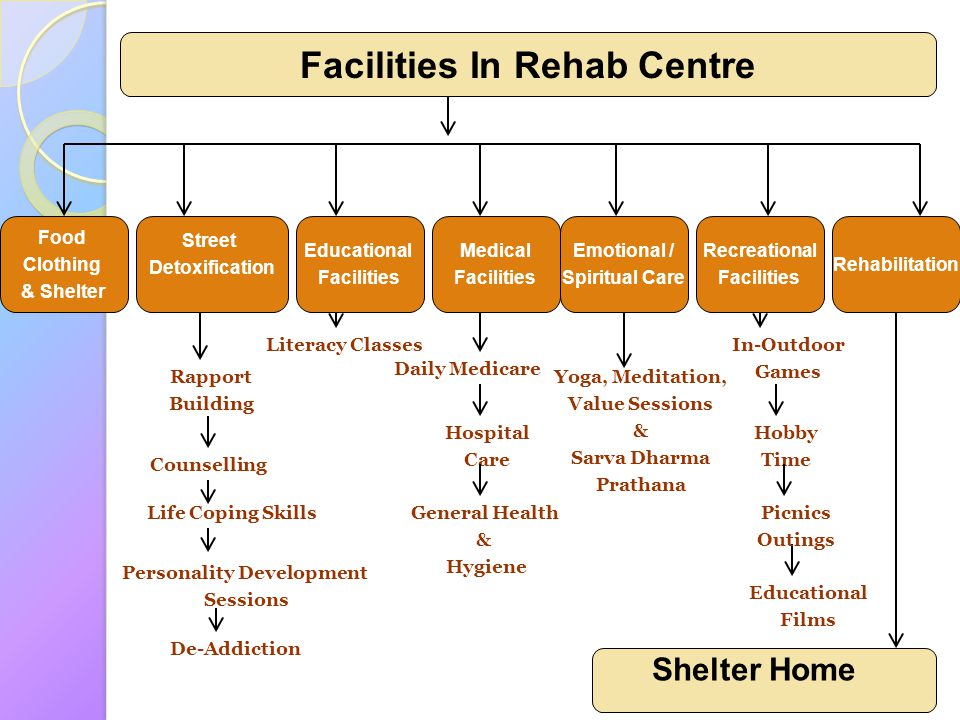 Facilities In Rehab Centre Personality Development