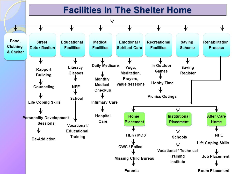 Facilities In The Shelter Home