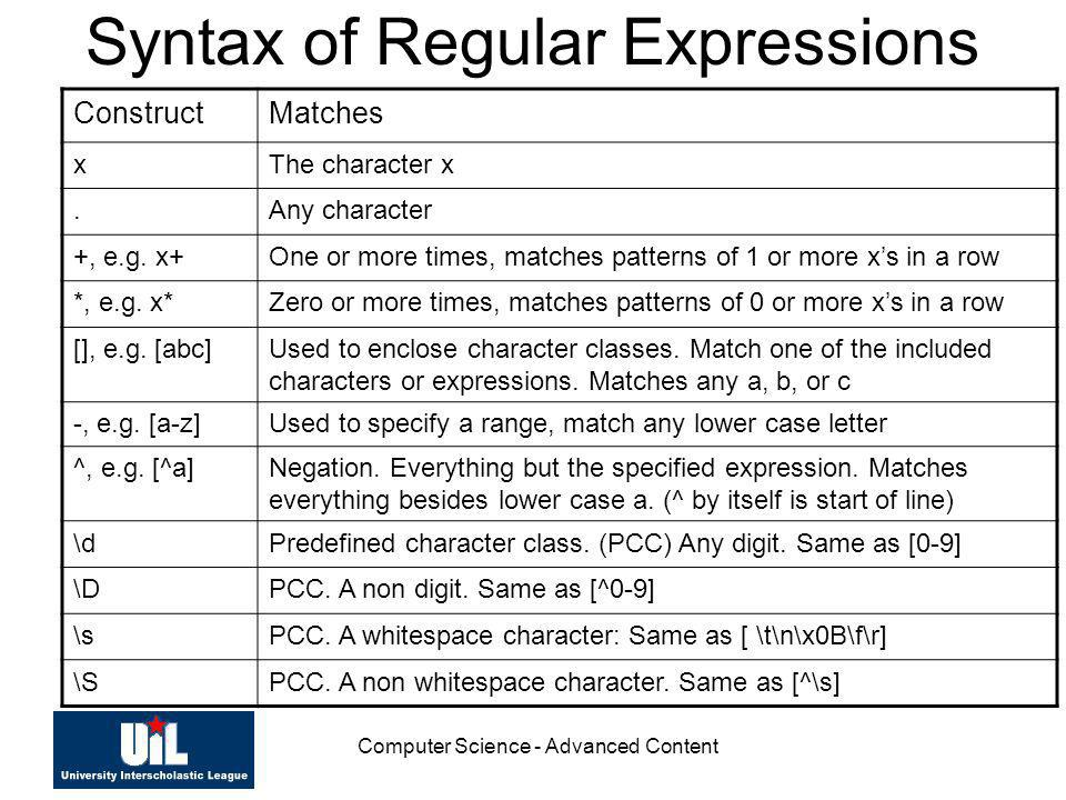 Syntax of Regular Expressions