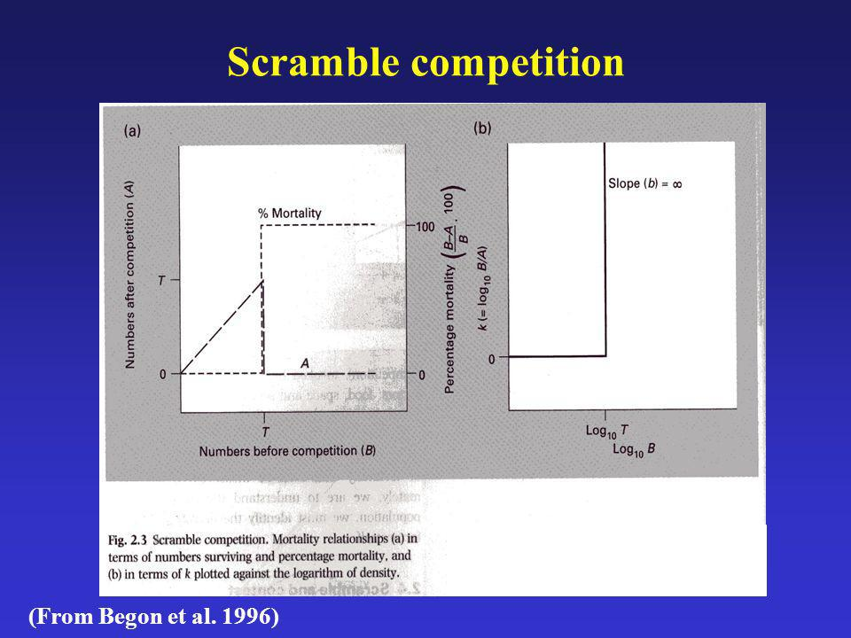 Scramble competition (From Begon et al. 1996)