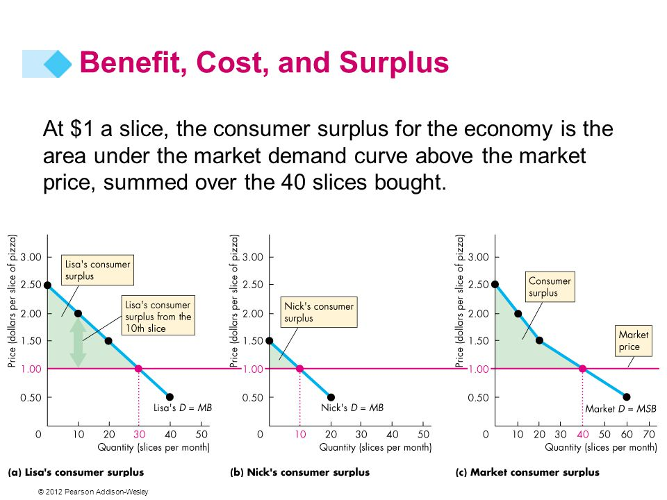 Benefit, Cost, and Surplus