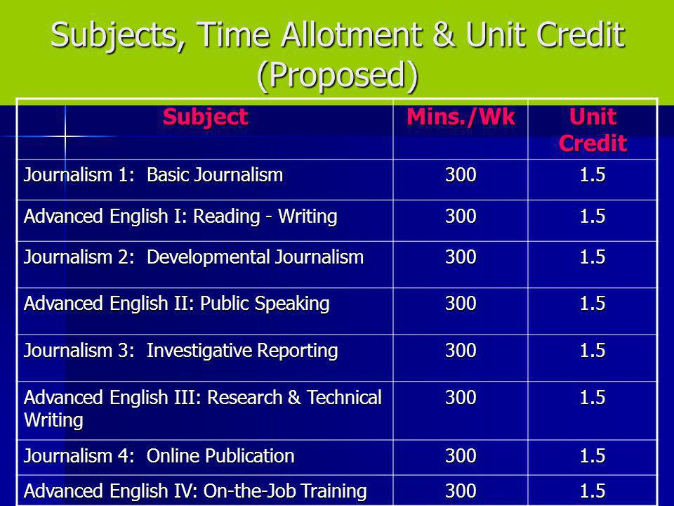 Subjects, Time Allotment & Unit Credit (Proposed)
