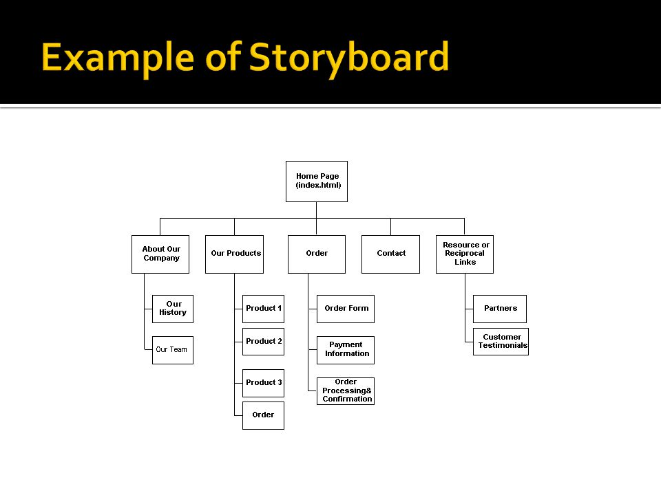 Example of Storyboard