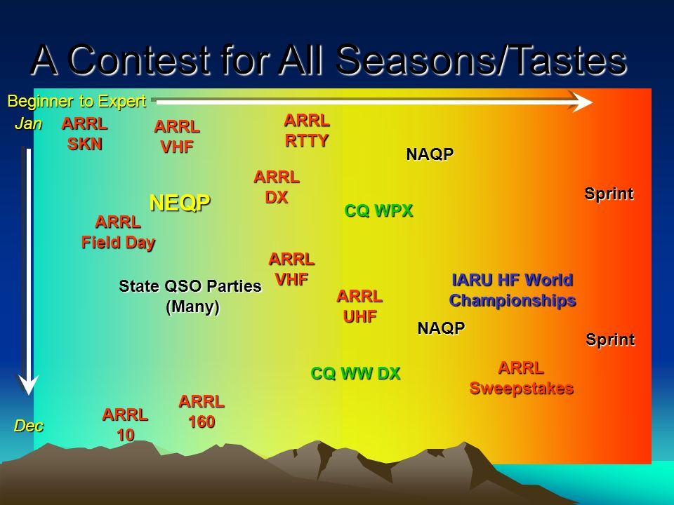 IARU HF World Championships