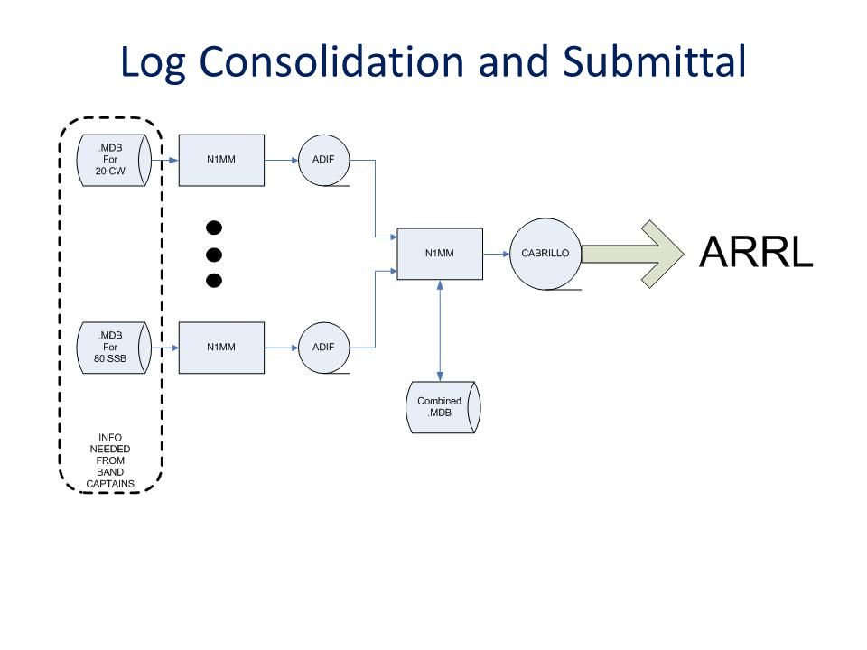 Log Consolidation and Submittal