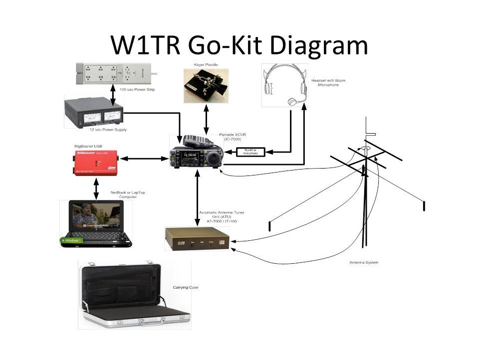 W1TR Go-Kit Diagram