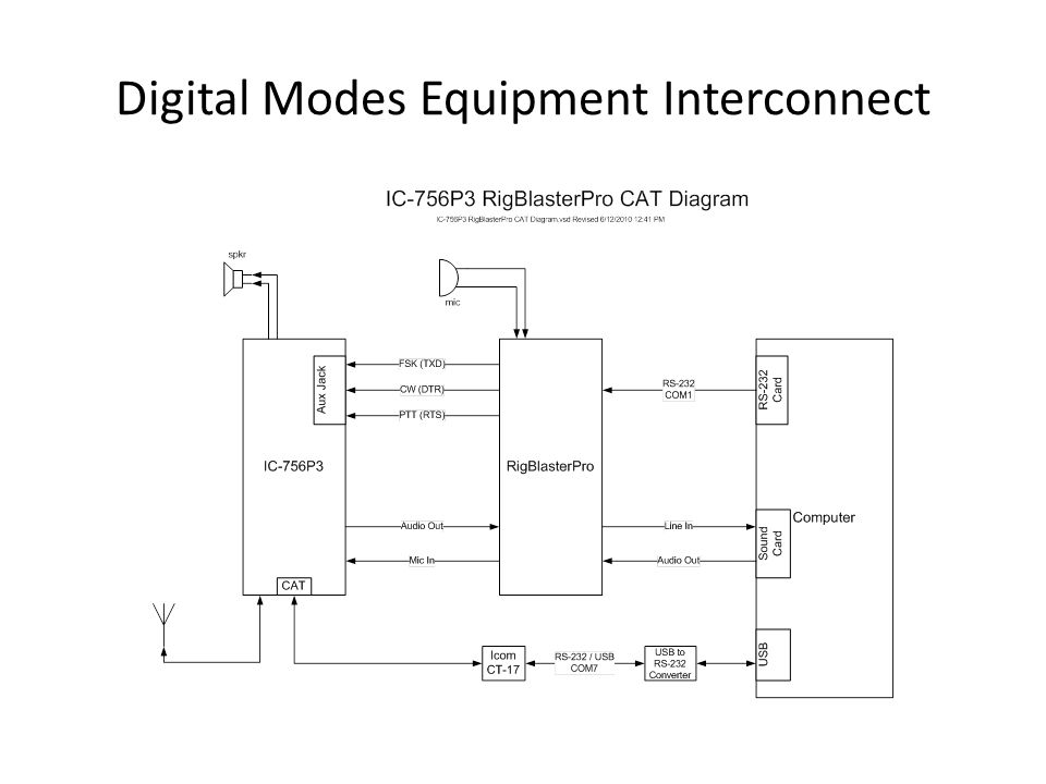 Digital Modes Equipment Interconnect