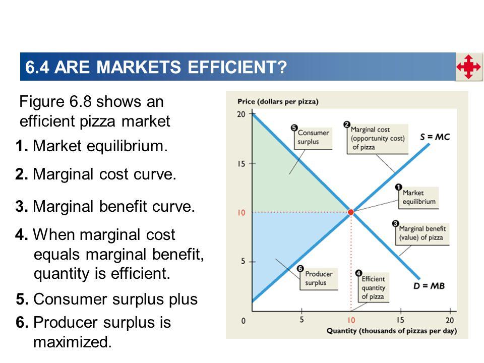 6.4 ARE MARKETS EFFICIENT Figure 6.8 shows an efficient pizza market