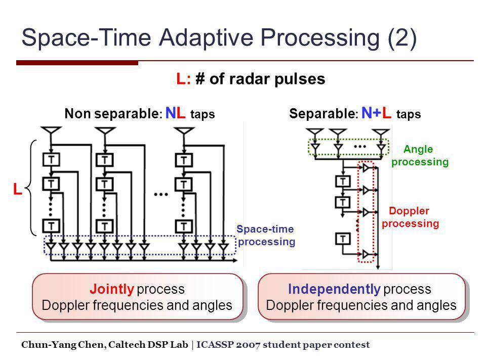Space-Time Adaptive Processing (2)