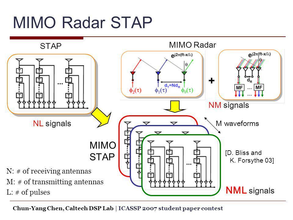 MIMO Radar STAP + MIMO STAP NML signals MIMO Radar STAP NM signals