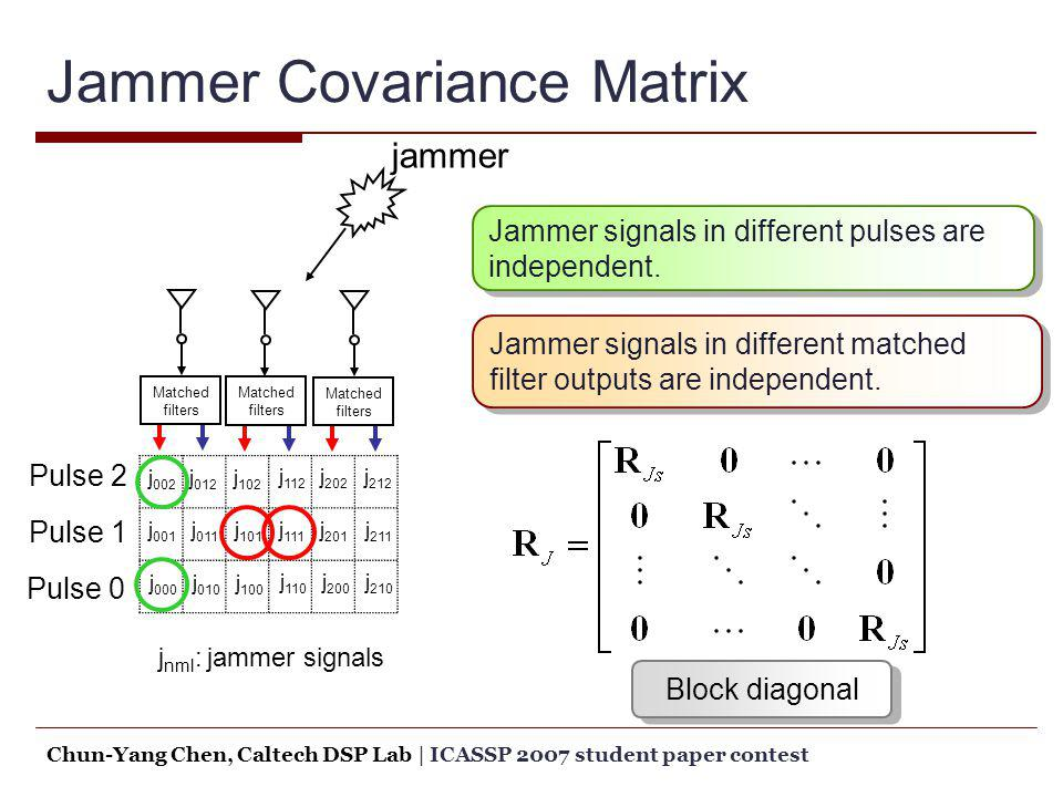 Jammer Covariance Matrix