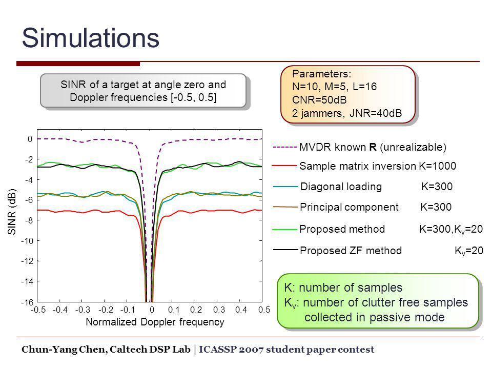 Simulations K: number of samples Kv: number of clutter free samples