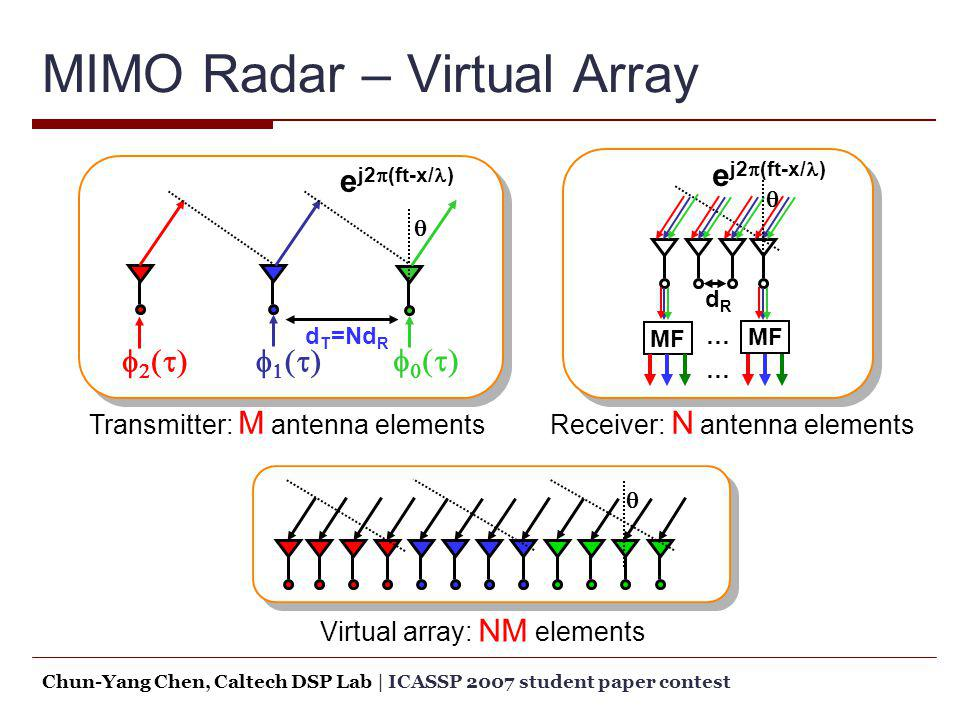 MIMO Radar – Virtual Array