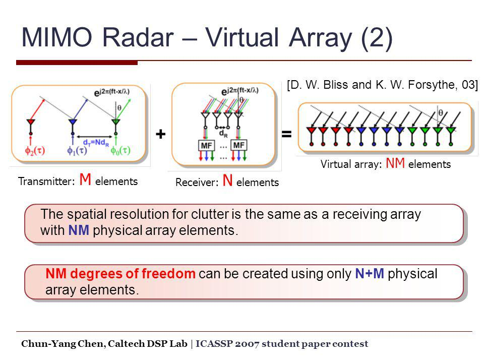 MIMO Radar – Virtual Array (2)