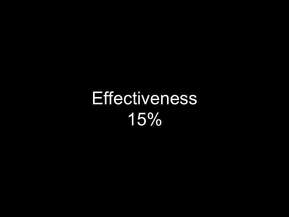 Effectiveness 15% EFFECTIVENESS Achievement of purpose Interest