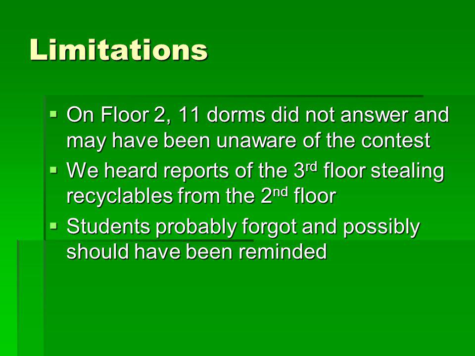 Limitations On Floor 2, 11 dorms did not answer and may have been unaware of the contest.