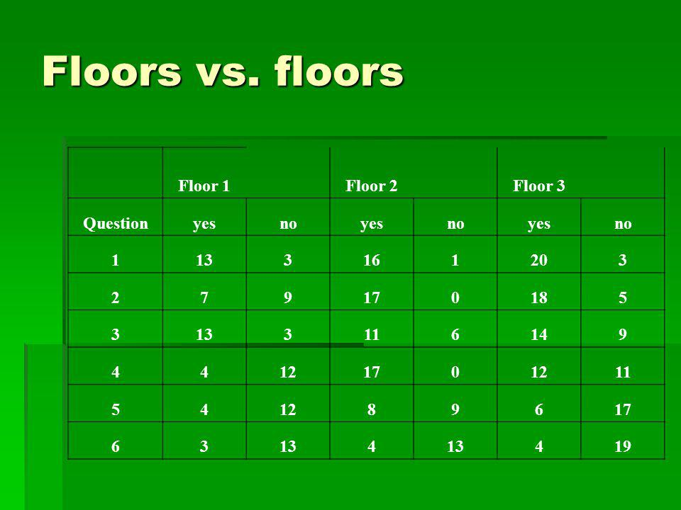 Floors vs. floors Floor 1 Floor 2 Floor 3 Question yes no 1 13 3 16 20