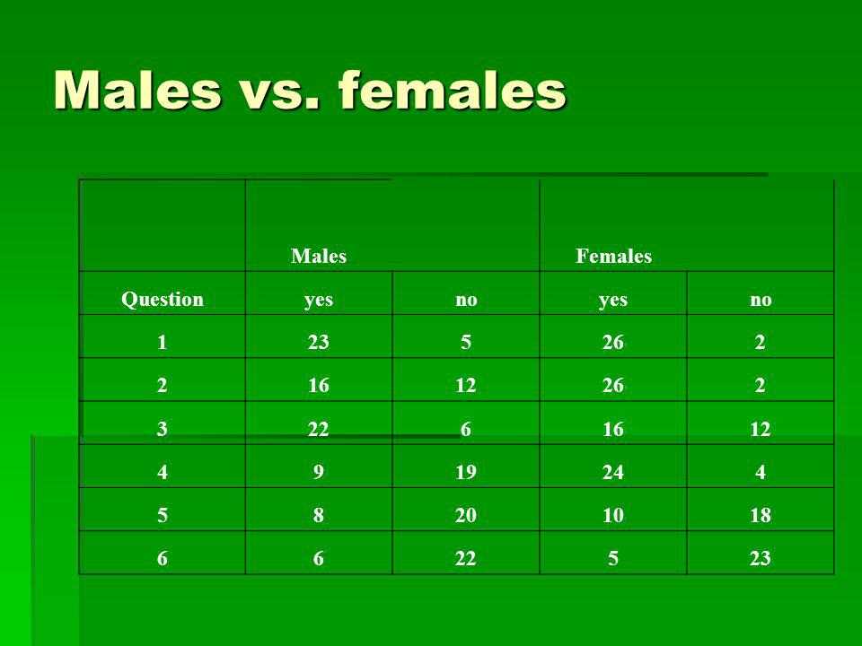 Males vs. females Males Females Question yes no 1 23 5 26 2 16 12 3 22