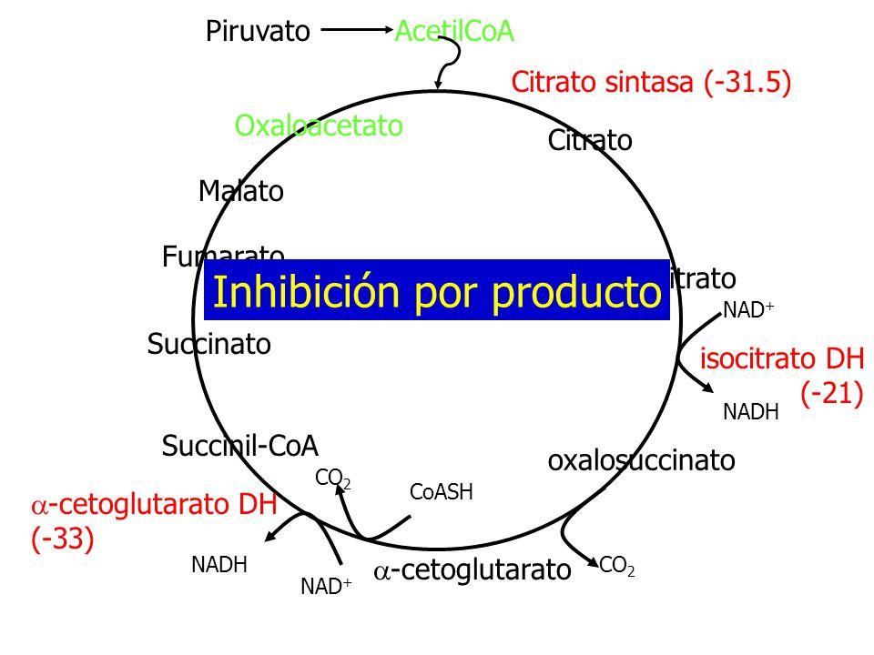 Inhibición por producto