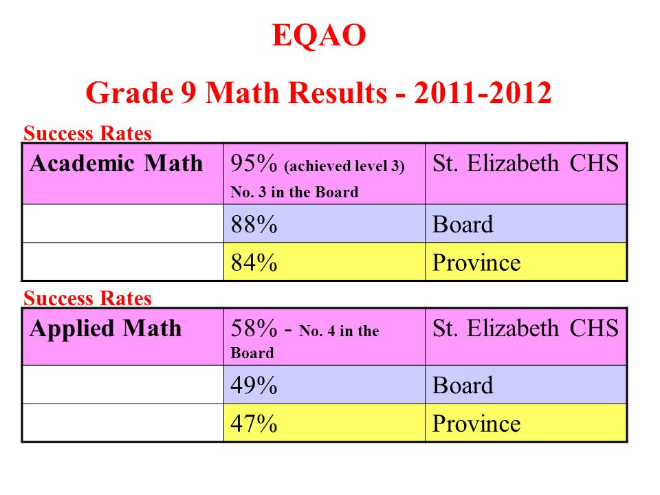 EQAO Grade 9 Math Results - 2011-2012