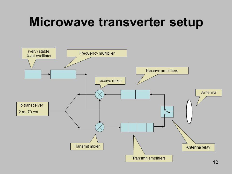 Microwave transverter setup