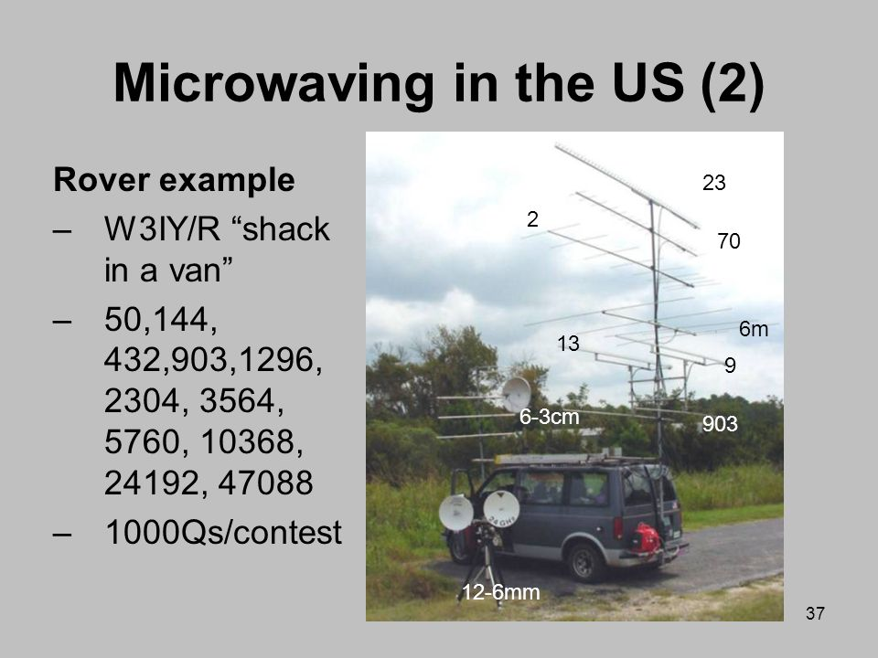 Microwaving in the US (2)