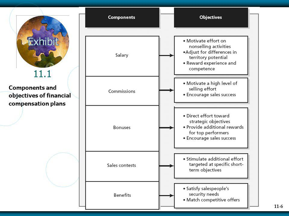 11.1 Components and objectives of financial compensation plans