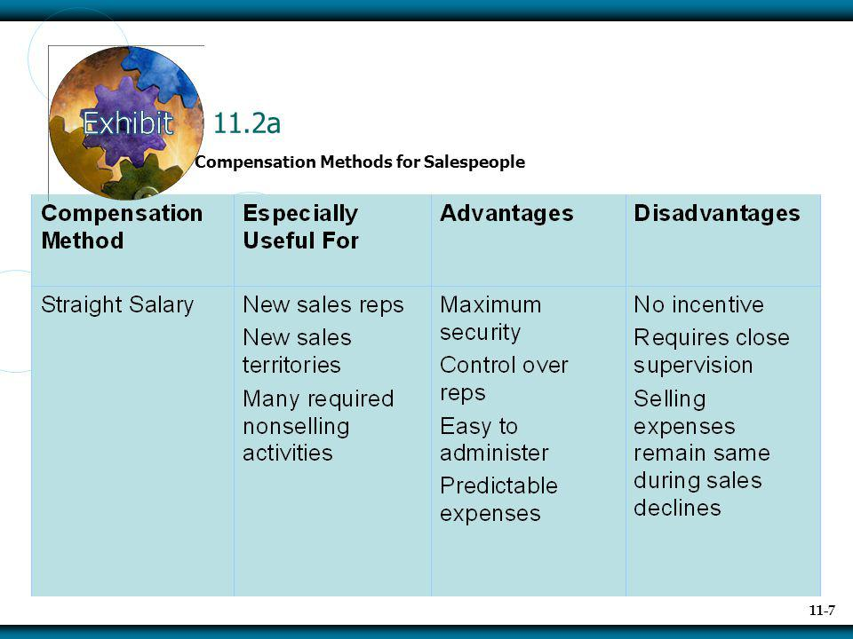 11.2a Compensation Methods for Salespeople