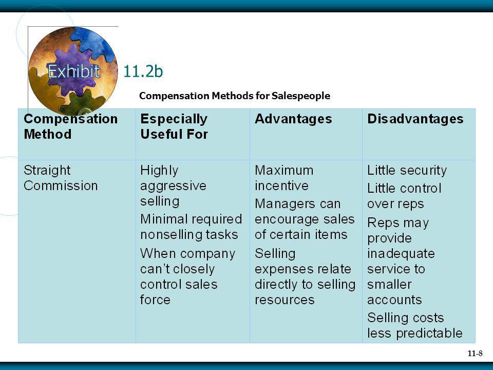 11.2b Compensation Methods for Salespeople