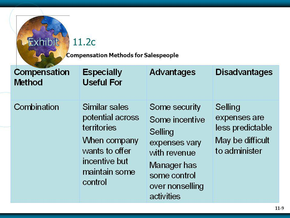 11.2c Compensation Methods for Salespeople