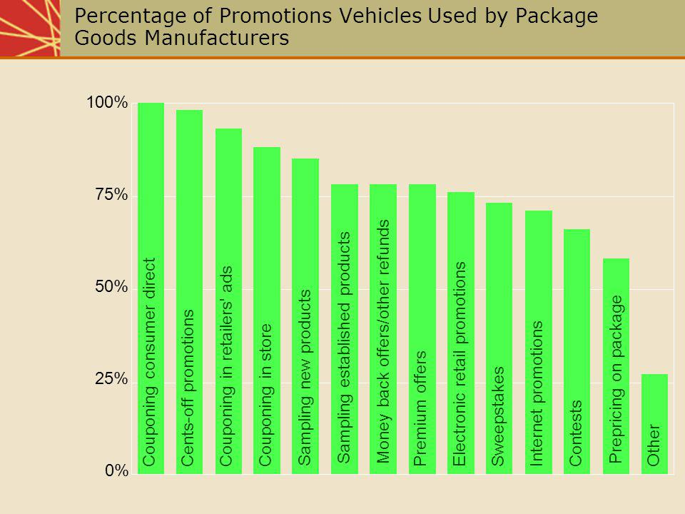 Percentage of Promotions Vehicles Used by Package Goods Manufacturers