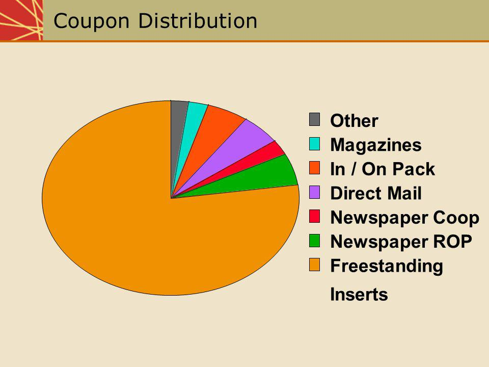 Coupon Distribution Other Magazines In / On Pack Direct Mail