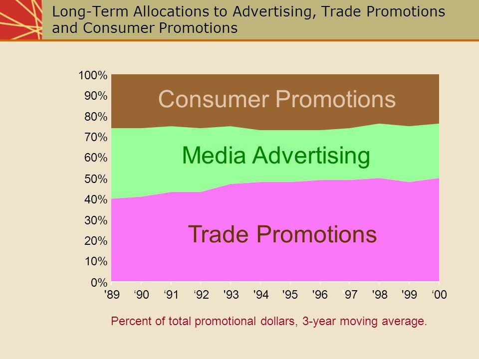 Consumer Promotions Media Advertising Trade Promotions