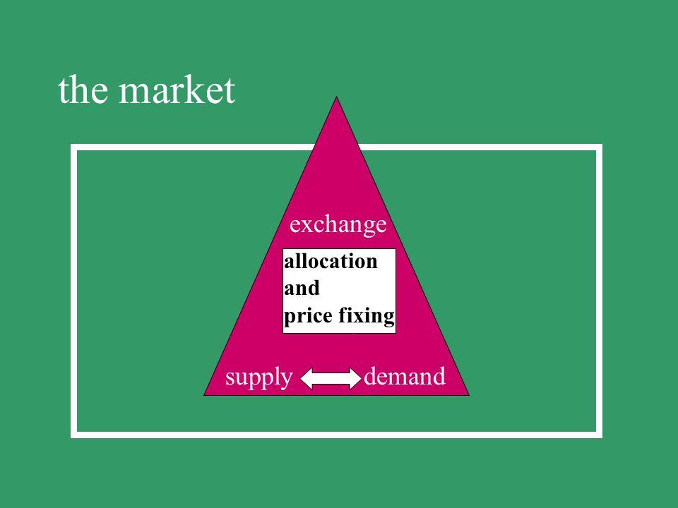 the market exchange exchange supply demand supply demand