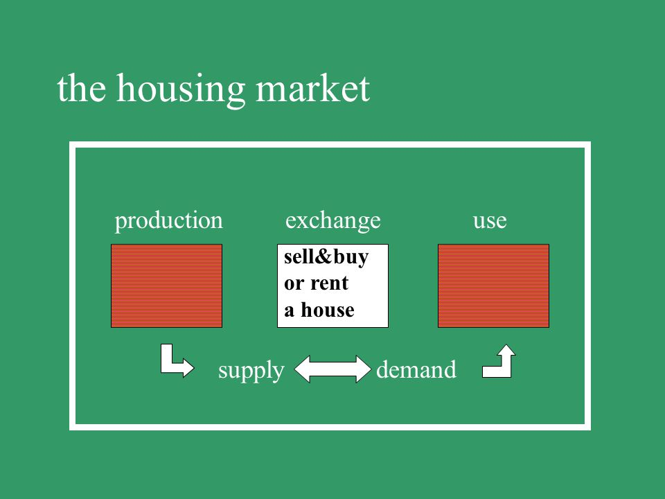 the housing market production exchange use supply demand