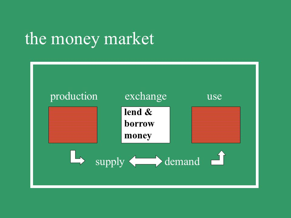 the money market production exchange use supply demand lend & borrow
